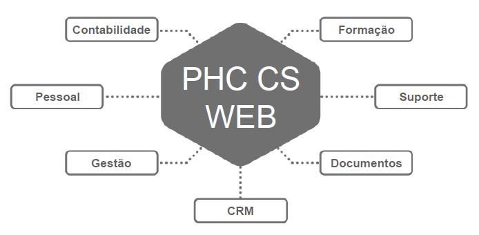 grafico2_PHC